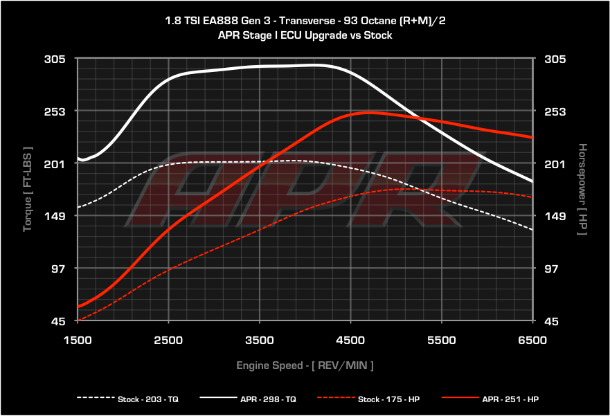 mk6 gti apr stage 2 1 4 mile manual