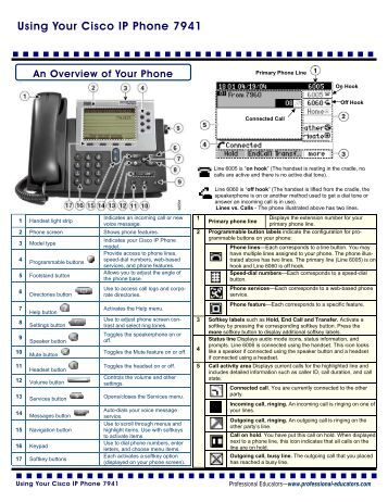 cisco systems ip phone 7960 series user manual